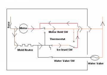 This next diagram shows the water valve being activated with the thermostat open. Once done the icemaker will stop when the motor hold switch is in the ...
