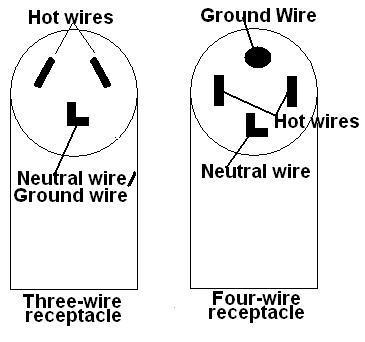 dryer cord installation guide rh appliance repair it com Dryer Receptacle Wiring-Diagram 3 Wire Dryer Outlet