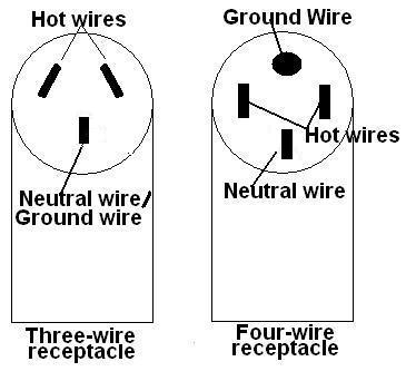 fourwirerange range cord installation guide range receptacle wiring diagram at n-0.co