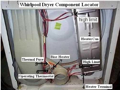 whirlpool dryer no heat repair guide locator view for whirlpool dryer models the heater compartment on the back back can be removed