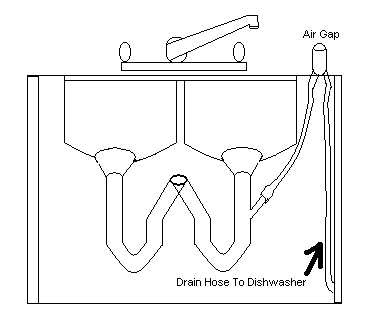 Installing a dishwasher for How to run a sewer line